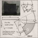 Center of Pressure on a Plane Submerged Surface