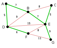 Kruskal Algorithm 6.svg
